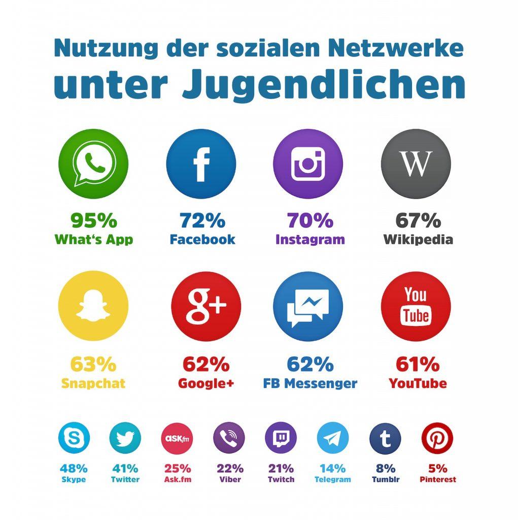 Statistik kennenlernen im internet