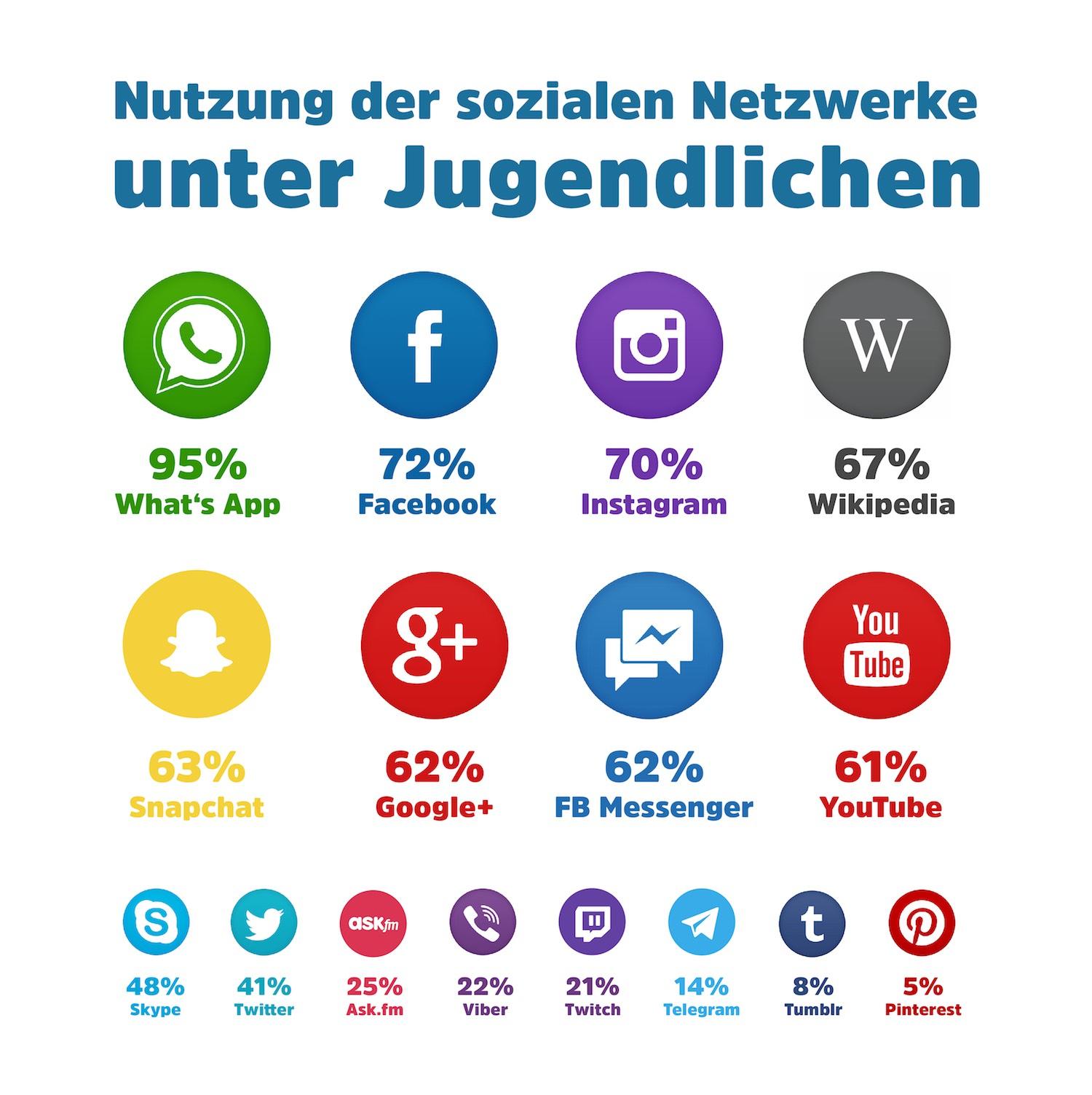 Soziale netzwerke leute kennenlernen